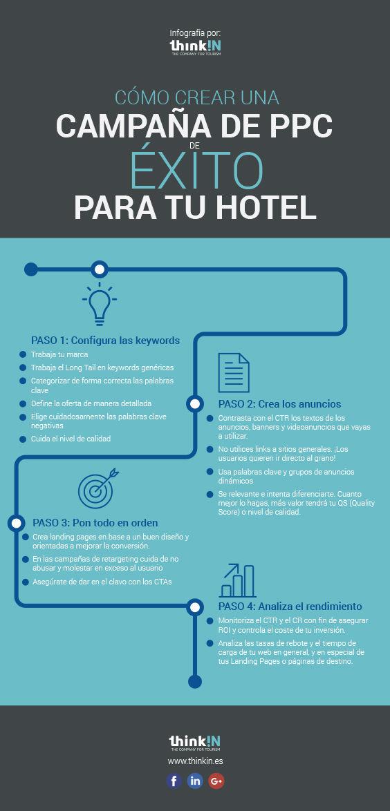 PPC para Hoteles