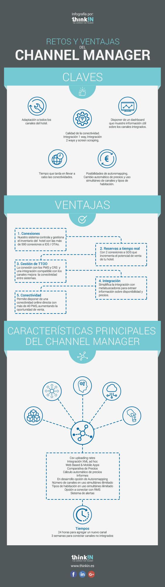 software gestion hotelera