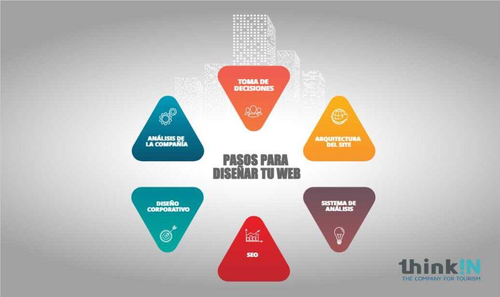 diseno web para hoteles profesional