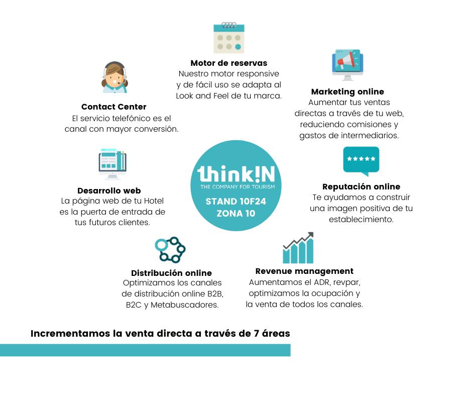 FITUR-2020-SERVICIOS-THINKIN